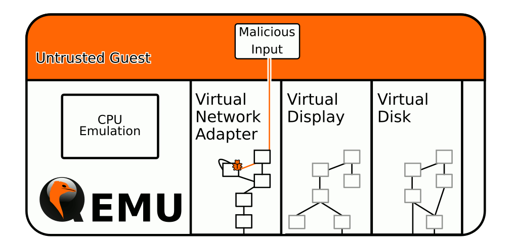 QEMU device emulation attack surface